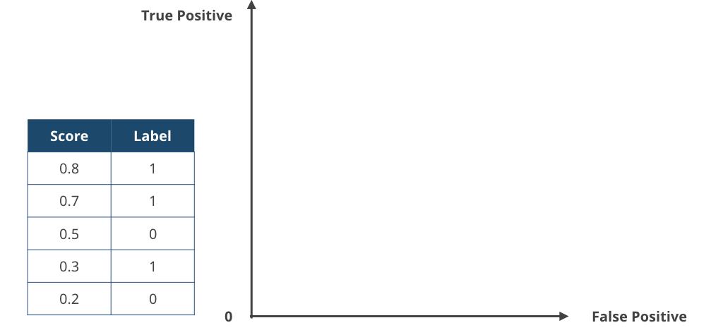 area under the roc curve auc を実装する