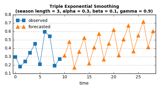 triple_smoothing