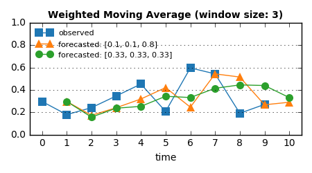 weighted_moving_average