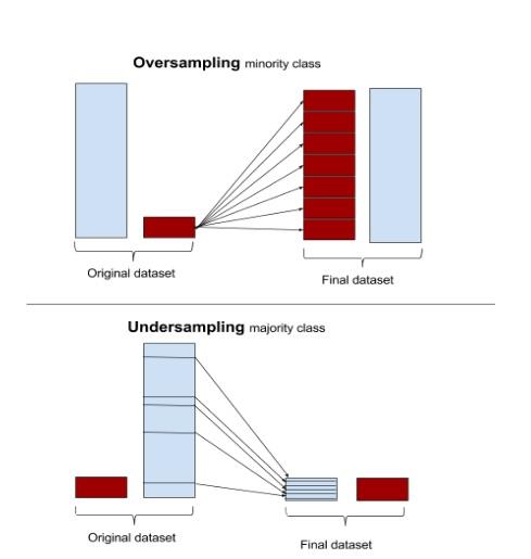 oversampling_and_undersampling