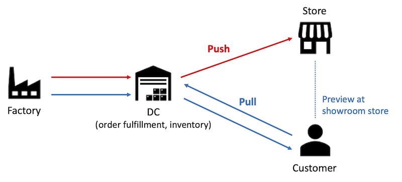push-pull-flow