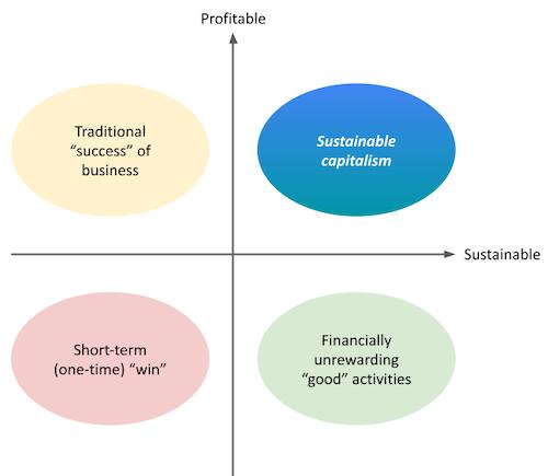 sustainable-capitalism