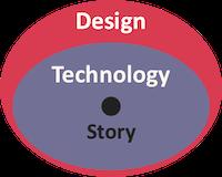 tech-design-story-2